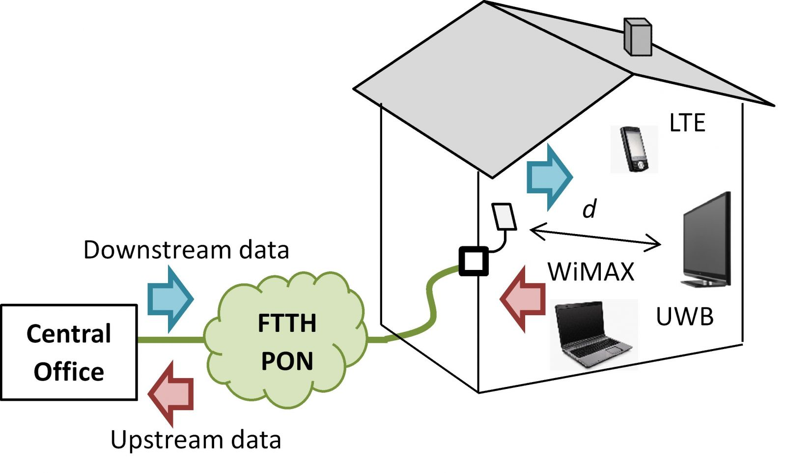 A smart revolution of ftth for Architecture ftth