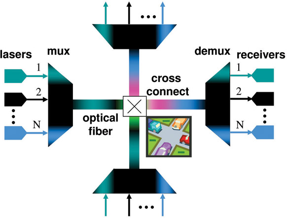 optical-cross-connect