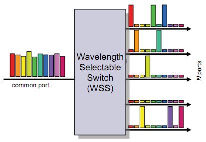 wavelength-selective-switches